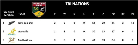 Tri Nation Table Week 3