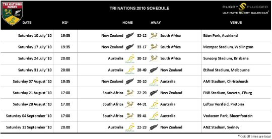 Tri Nations Fixtures & Results 2010
