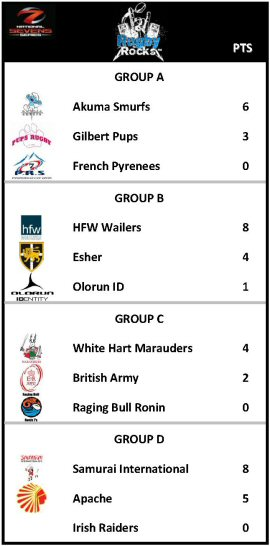 National 7s Rugby Rocks Table